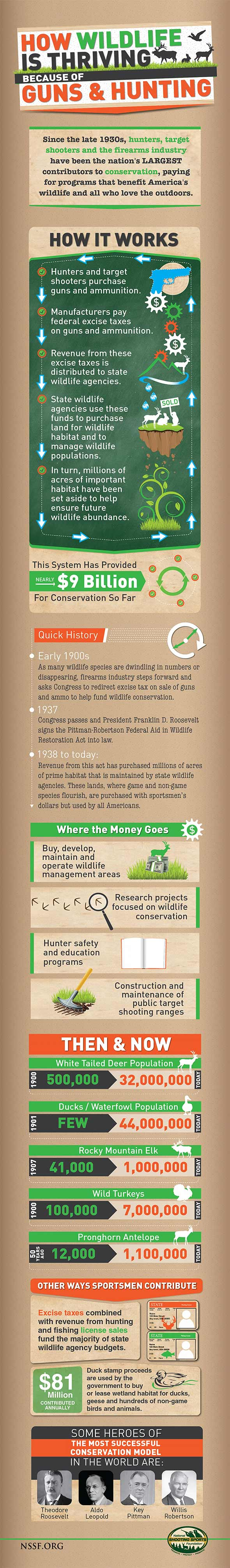 How hunting helps Wildlife infographic