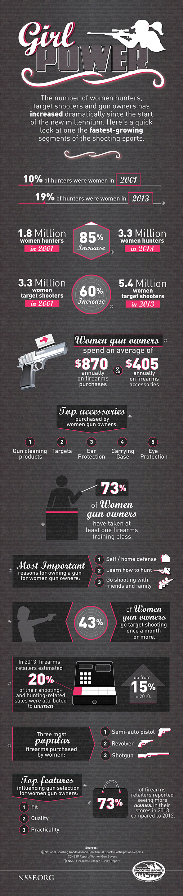 Women in the Firearm Industry Stats Infographic