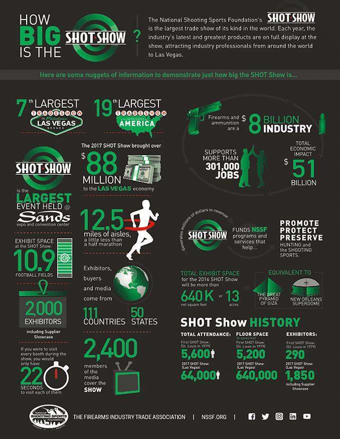 The SHOT Show Facts